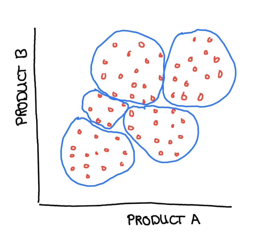 product b diagram