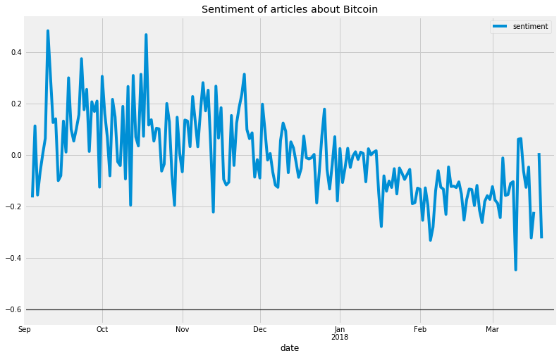 cryptocurrency sentiment analysis python