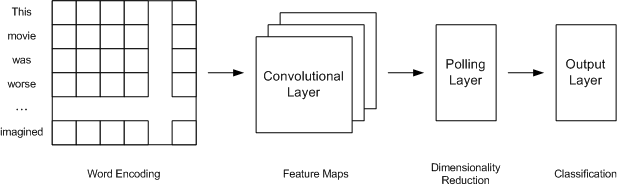 Convolutional neural network architecture for sentiment analysis