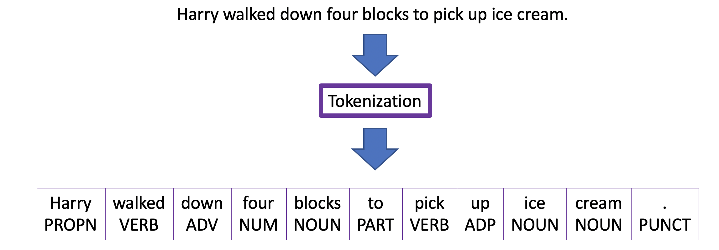 Tokenization example