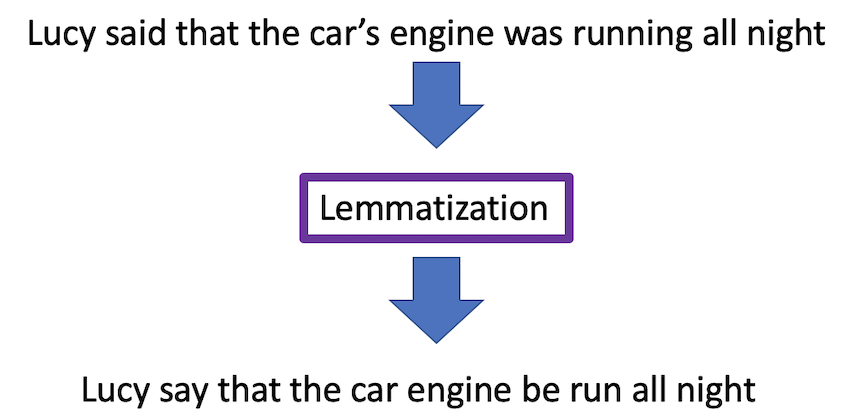 Lemmatization example