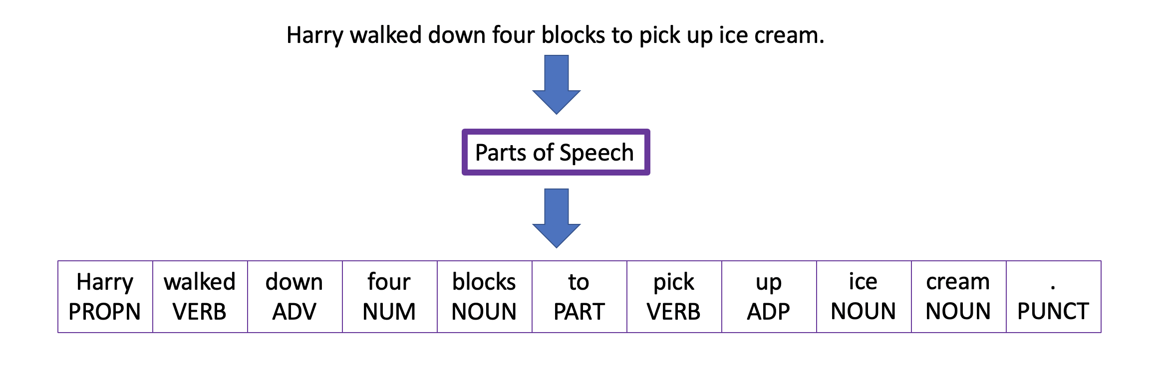 Part of speech example