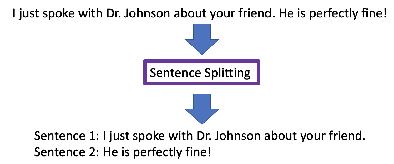 Sentence splitting example