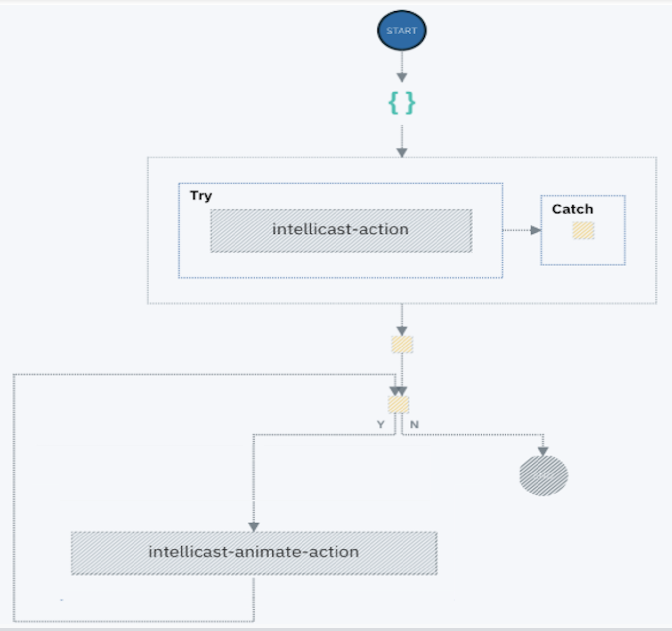 serverless intellicast architecture flow diagram