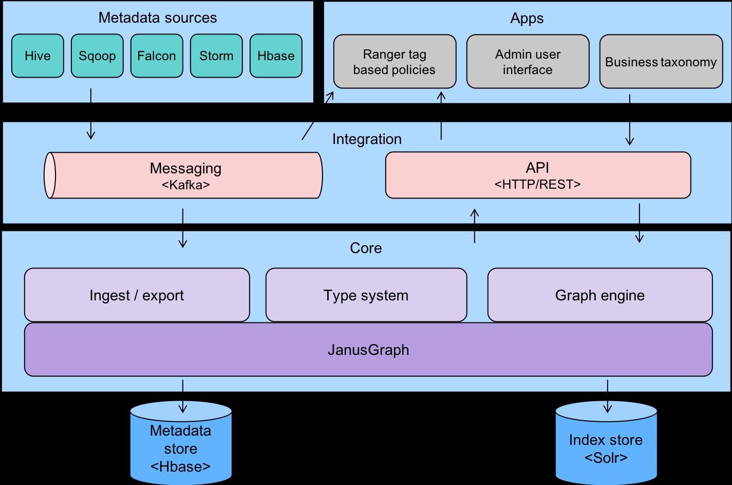 process flow graph