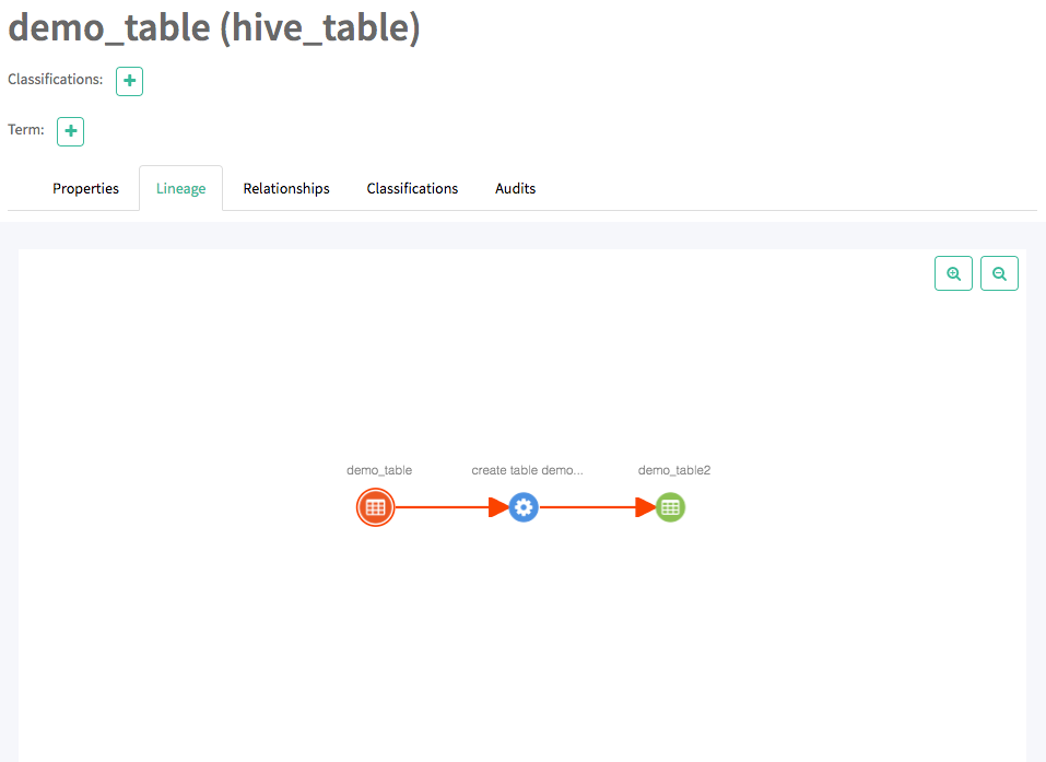 screen capture of the demo_table lineage tab