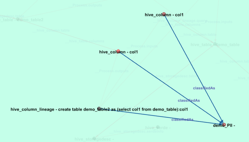 graph showing connections to demo_PII