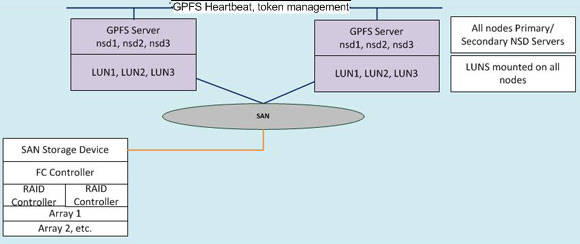 Overview diagram of the GPFS cluster