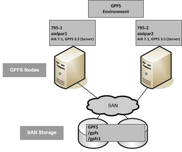 Visual representation of the cluster configuration