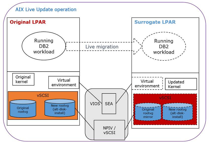 Configuring IBM DB2 with BLU Acceleration to support IBM AIX