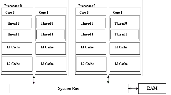 Considerations in software design for multi-core