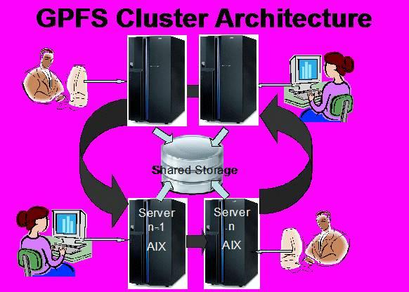 gpfs base aix 7.1