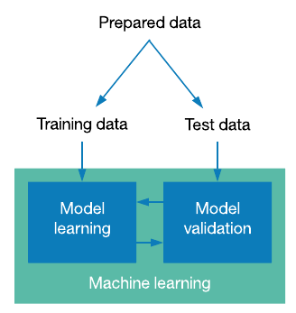 Two boxes showing the difference between model learning and validation
