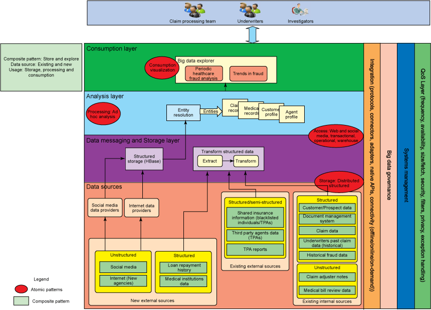 Image shows logical layers diagram showing solution pattern for getting started