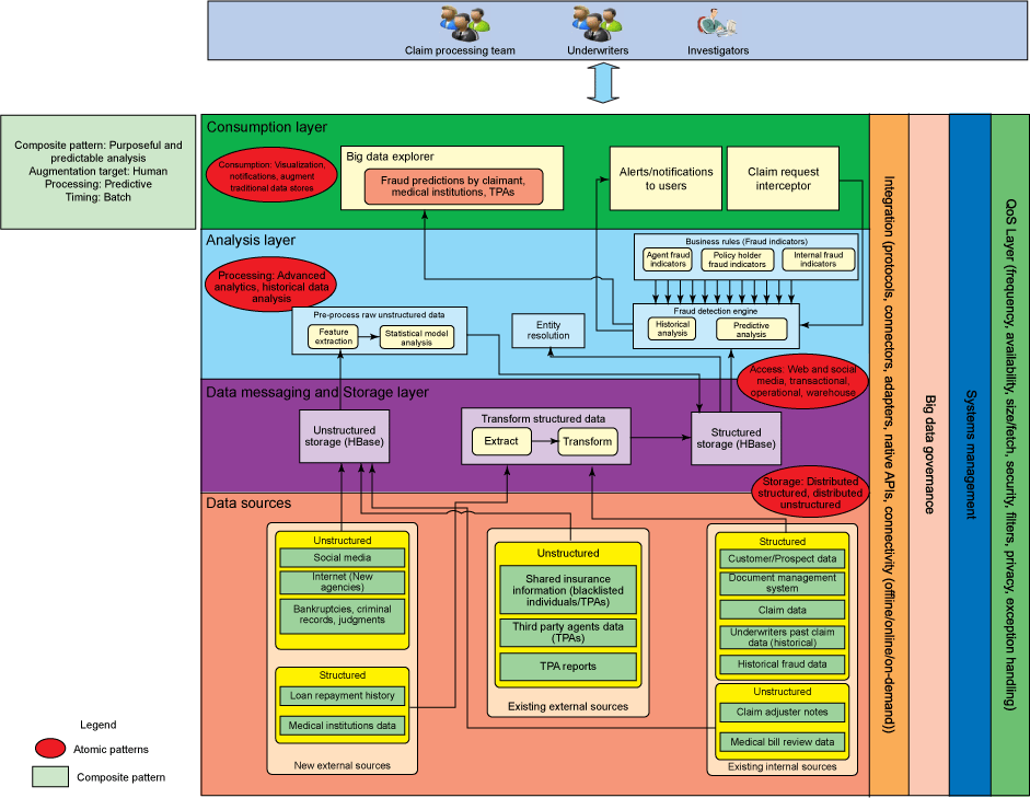 Logical-layers diagram shows solution pattern for gaining advanced business insight