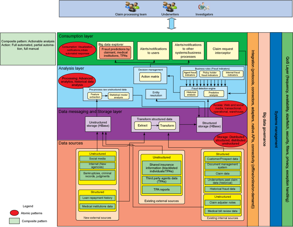 Logical layers diagram showing solution pattern for taking the next-best action