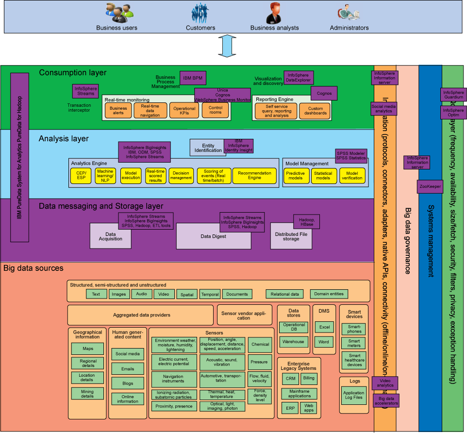 Logical layers diagram showing products