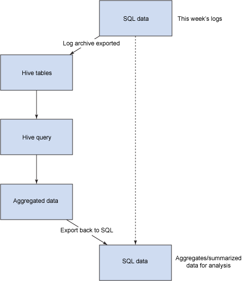Image shows typical use of Hive