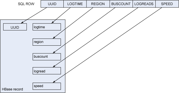 Image shows translation from table to the document structure