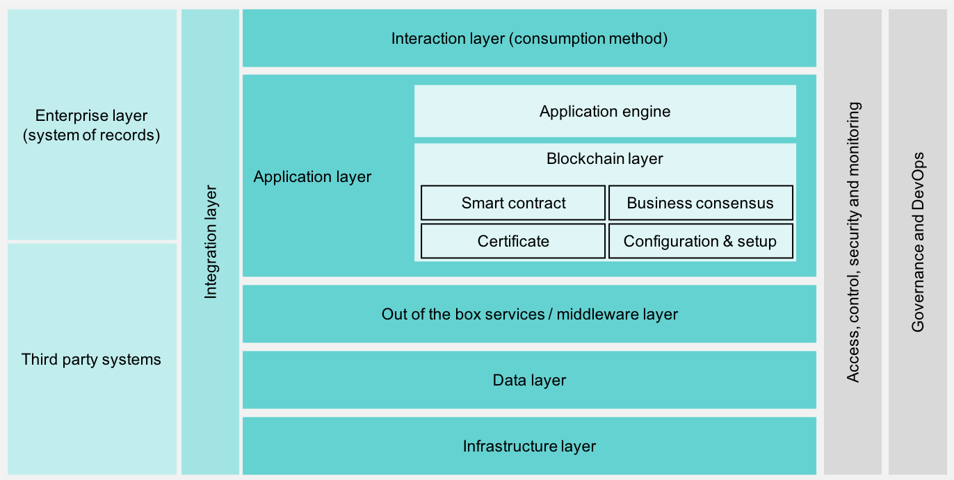 Figure 1. Overview of the blockchain platform architecture