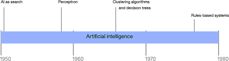 A beginner's guide to artificial intelligence, machine learning, and