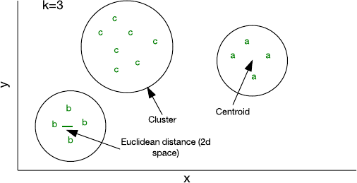 Graphical presentation of clustering in a two-dimensional feature space