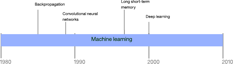 Graphical image showing a timeline of machine learning approaches