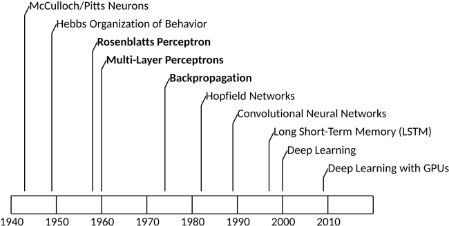 A neural networks deep dive – IBM Developer