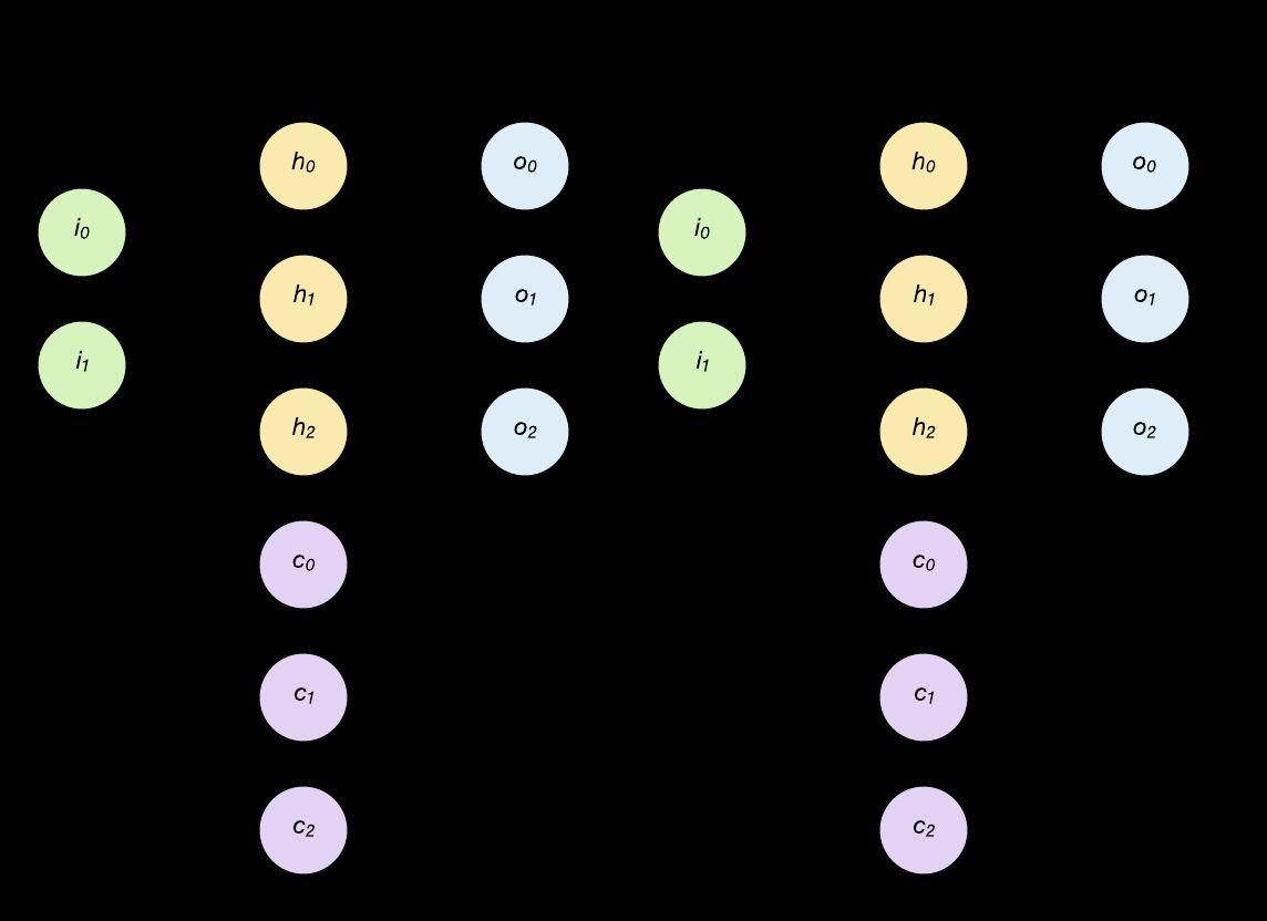 Recurrent neural networks deep dive – IBM Developer
