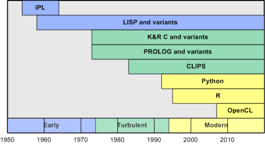Graphical time line showing the development of the major AI languages by date, from 1960 to 2010