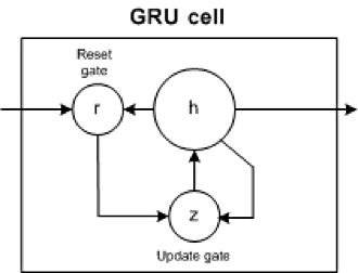 Diagram of a typical GRU cell