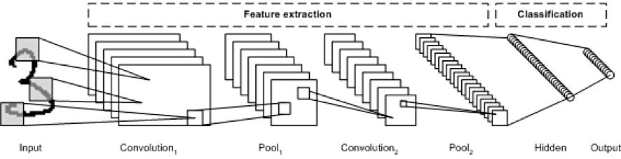 Deep learning architectures – IBM Developer