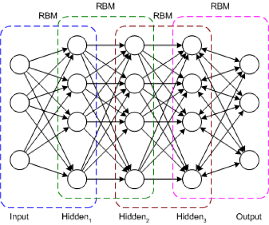Deep learning architectures – IBM Developer