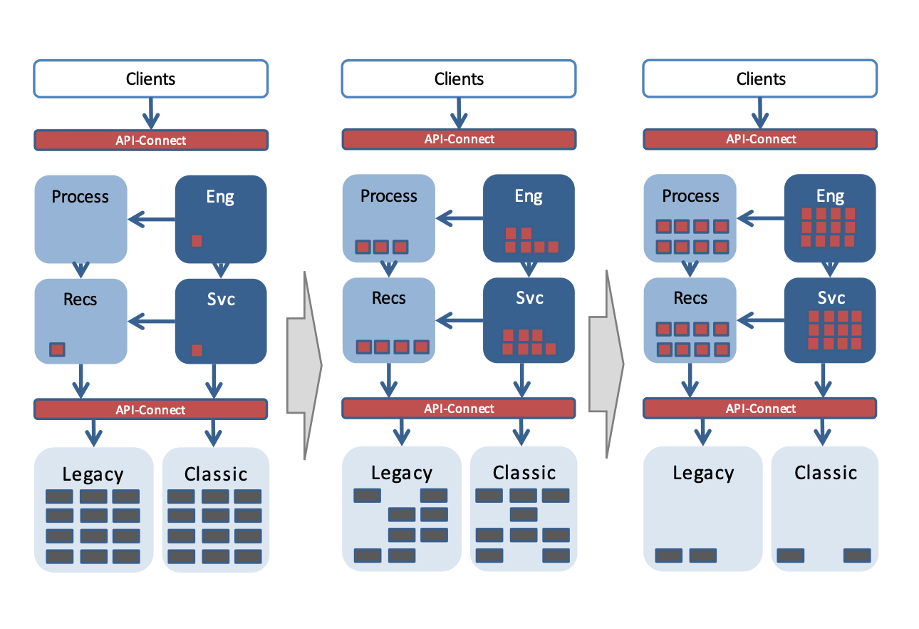 Migrate from classical applications to Cloud and Microservices in a two-speed approach