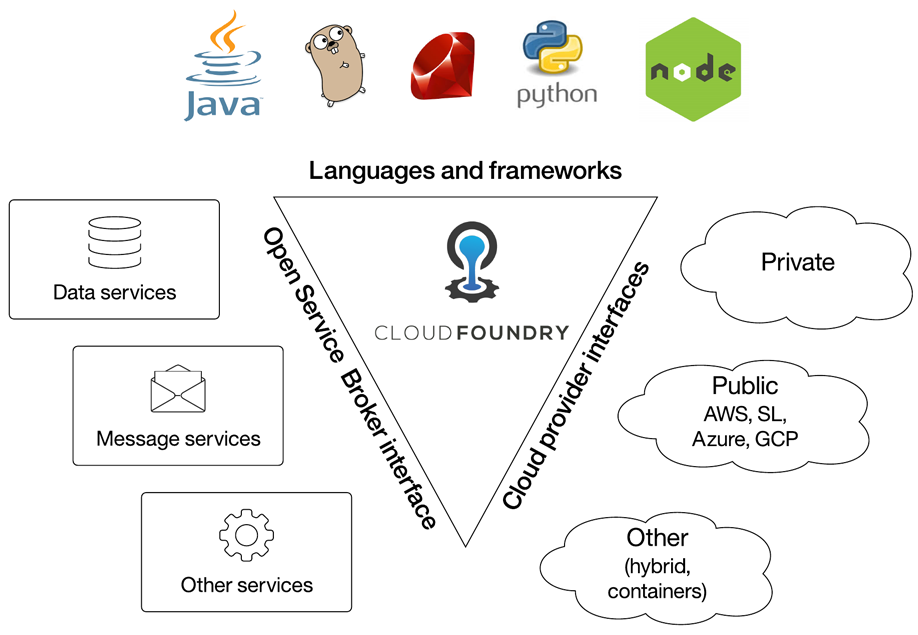 Cloud Foundry core design points