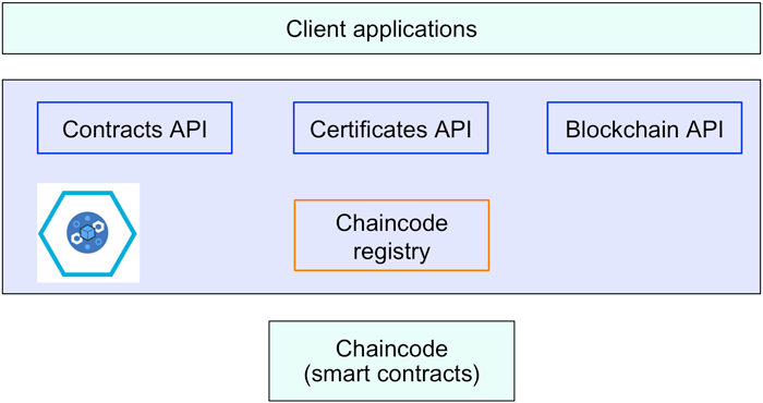 Subcomponents of IBM Blockchain services