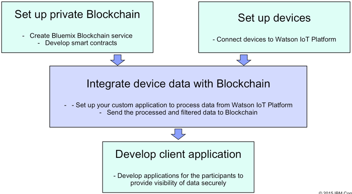 Developing blockchain IoT applications