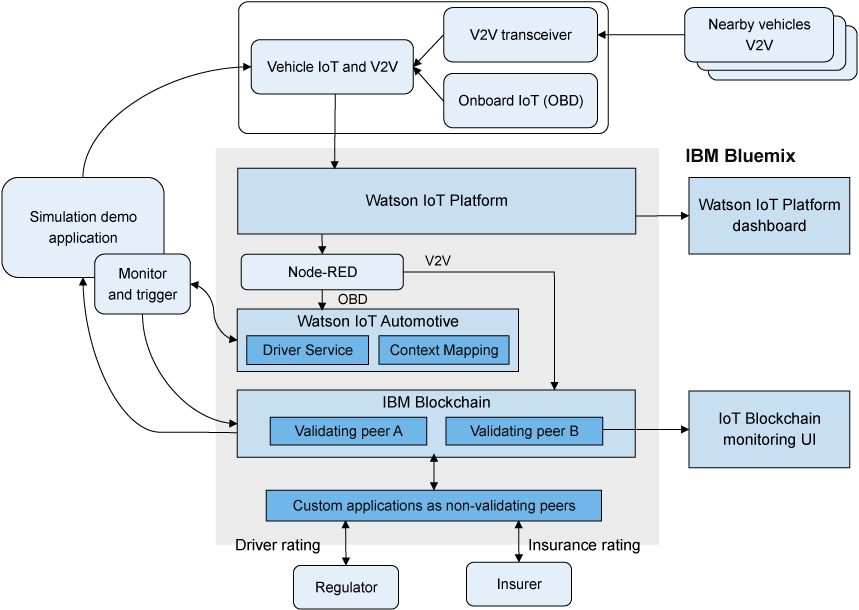 Use vehicle sensor data to execute smart transactions in