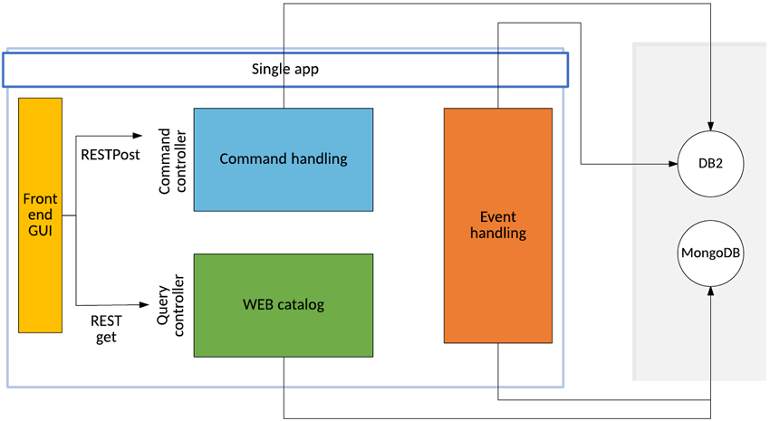 Build an application using microservices and CQRS – IBM