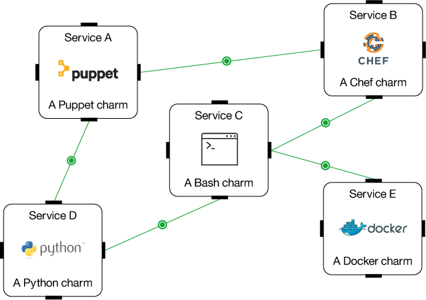 Services deployed using Juju