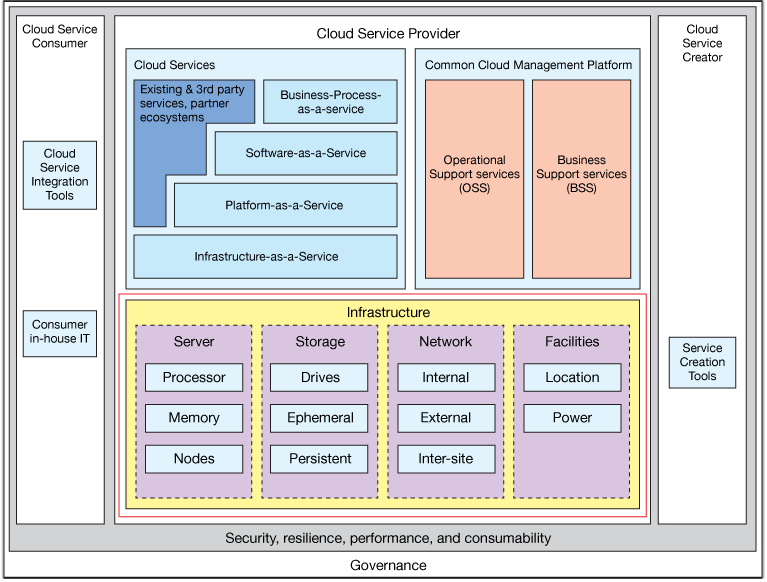 Cloud technologies: How they all fit together – IBM Developer