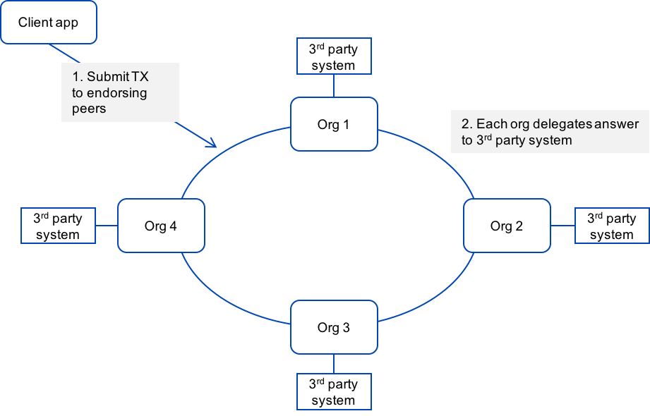 Peers invoking a third-party service