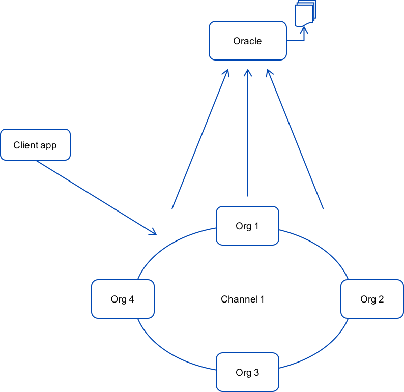 How an oracle component works with a blockchain network