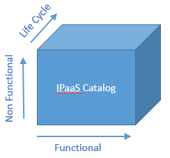 Image showing a three-dimensional view of functional and nonfunctional services in the IPaaS catalog