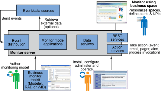 A graphical representation of the Business Monitor in IPaaS flow