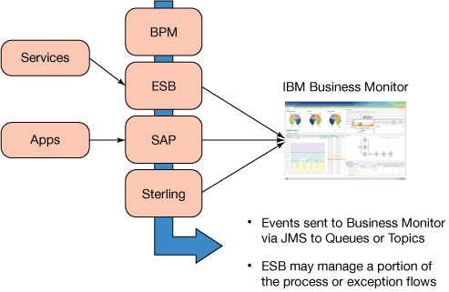 A flow chart showing events sent to Business Monitor via JMS to queues or topics and that ESB may manage a portion of the process or exception flows