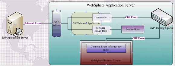 A graphical representation of events flowing from SAP Application Server to WebSphere Application Server