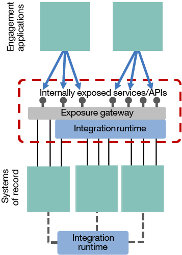 Enhancing the ESB pattern with a separate service exposure gateway
