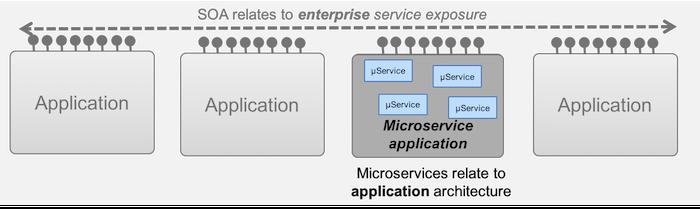The fate of the ESB – IBM Developer