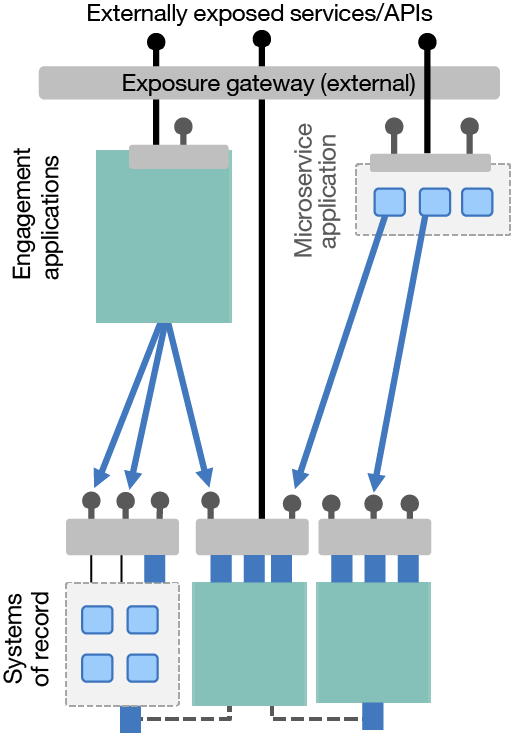 Decentralizing integration to the application teams